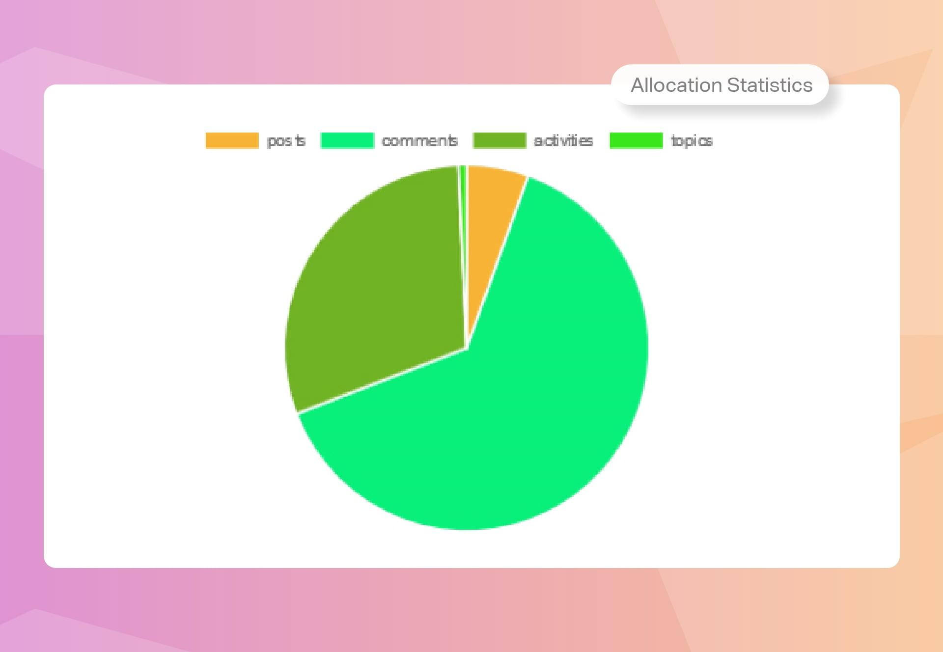 WP ULike Pro Statistics Tools - Allocation Statistics